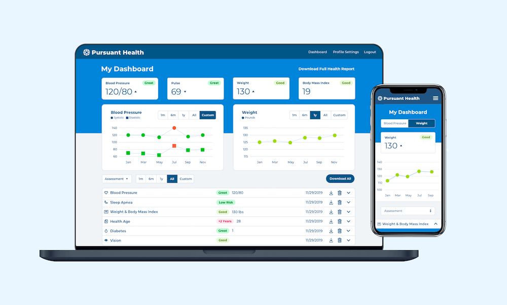Mock-up of final results dashboard redesign