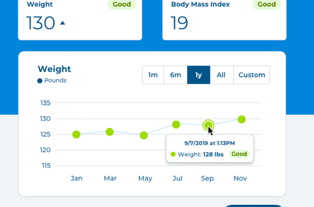 Detailed weight graph